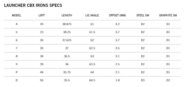 cleveland-launcher-cbx-irons-specs.jpg