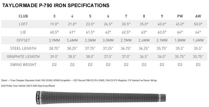 taylormade-p790-iron-specs.jpg